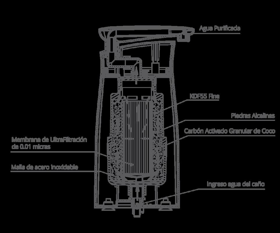 Funcionamiento del núcleo interno Vita by teoma